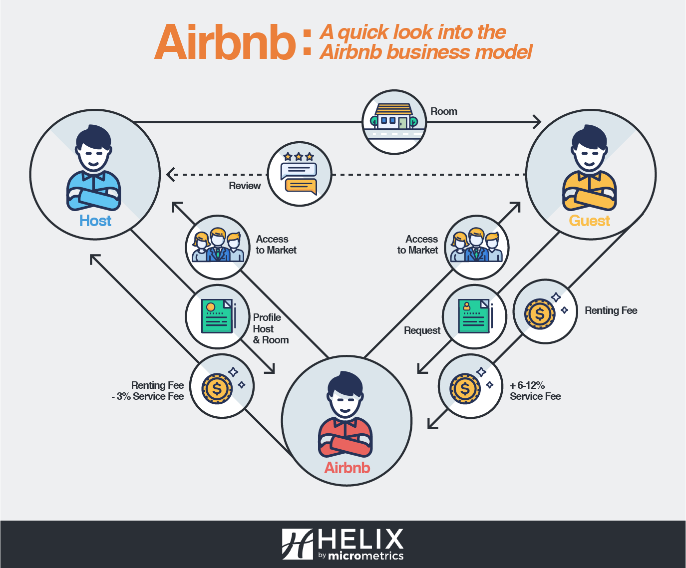 Airbnb VS Hotels : The Fight for the Modern Day Traveler